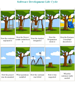 software-development-cycle